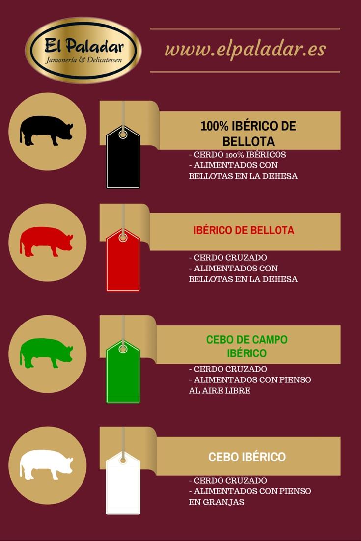El Paladar etiquetado colores jamón ibérico