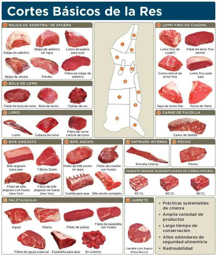 Image result for tipos de carne