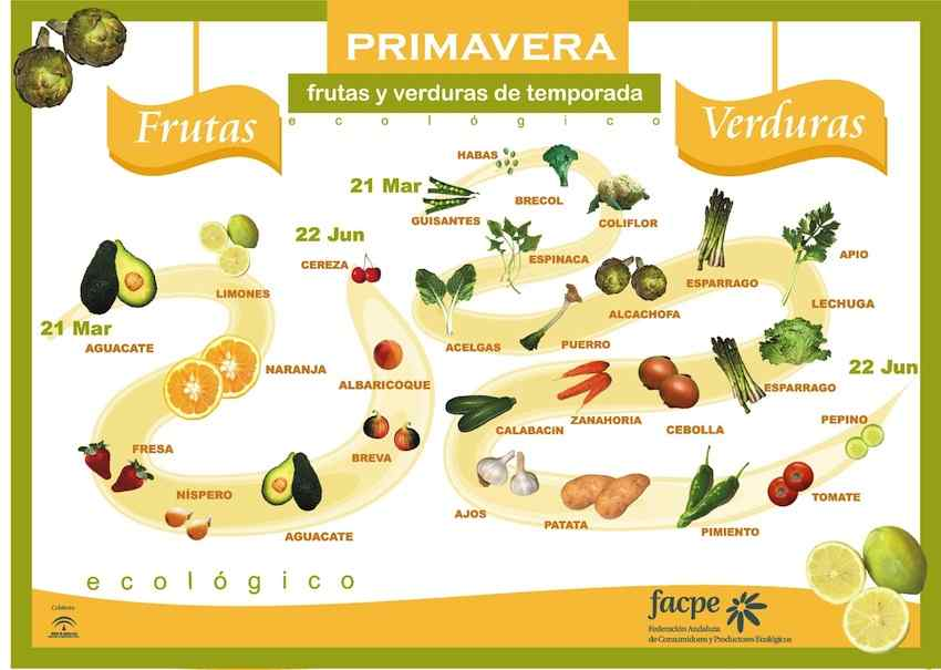 Temporada de frutas y verduras